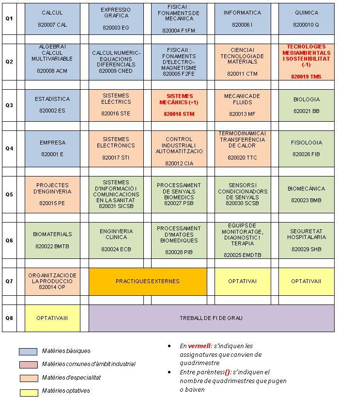 nou_pla_estudis_biomèdica_v2.JPG