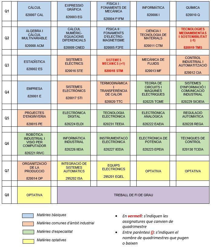 nova_estructura_pla_estudis_eia.JPG
