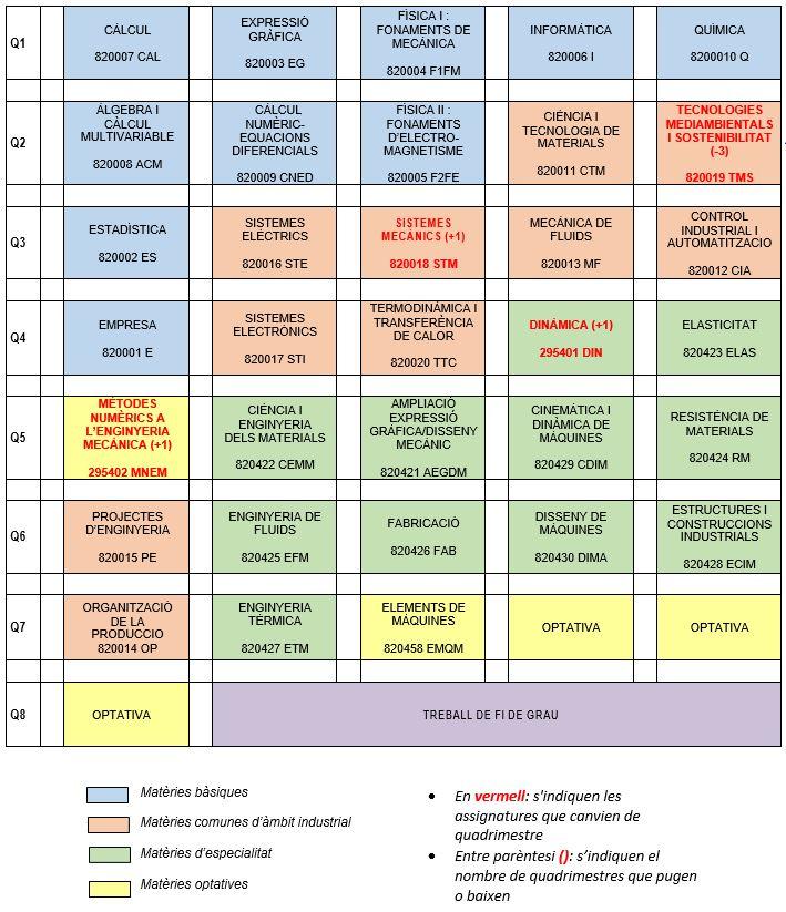 nova_estructura_pla_estudis_mecànica.JPG