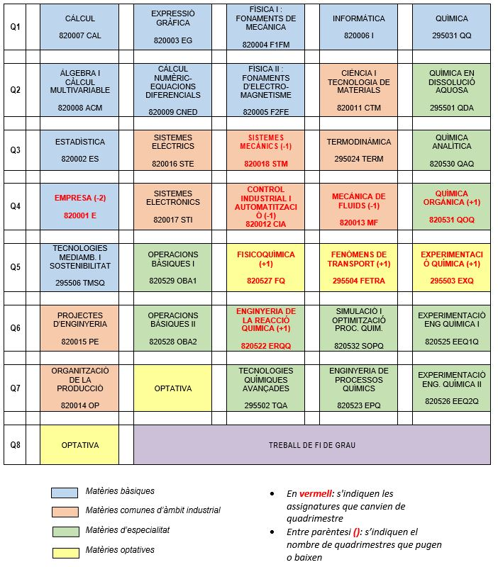 nova_estructura_pla_estudis_química.JPG